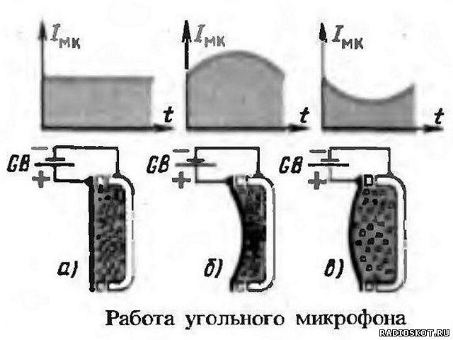 Рисунок принцип работы угольного микрофона
