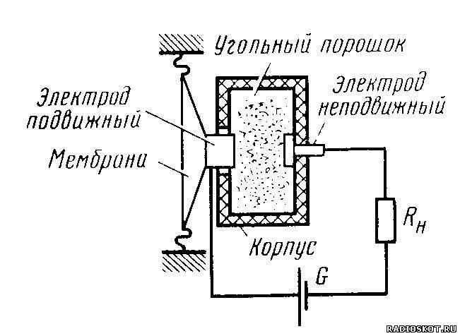 Рисунок устройство угольного микрофона