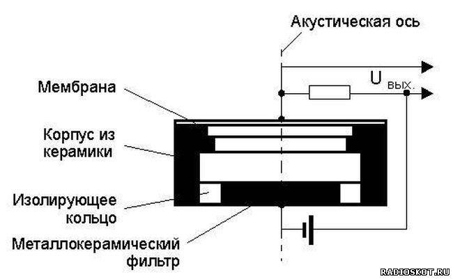 Устройство конденсаторного микрофона