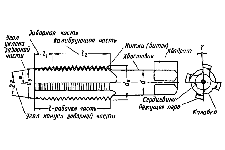 Нарезка внутренней резьбы метчиком вручную