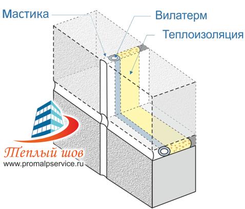 Технология Тёплый шов герметизации швов в панельных домах