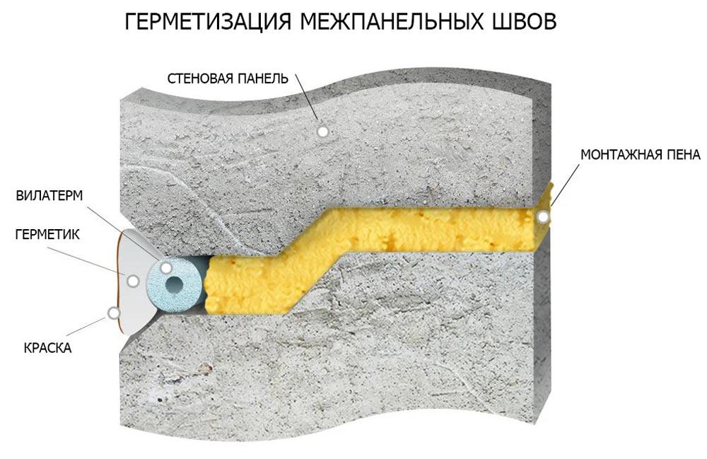 Схема по герметизация шва многоэтажного дома