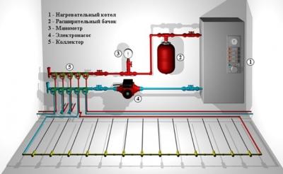 Газовый котел для теплого пола