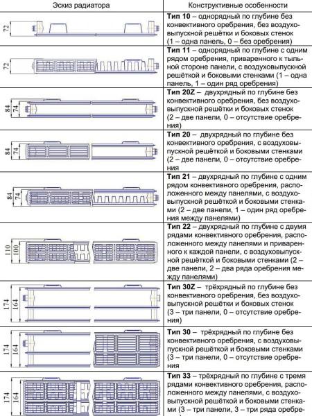 Типы панельных стальных радиаторов и их краткое описание