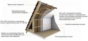 Крыша, утепленная минватой