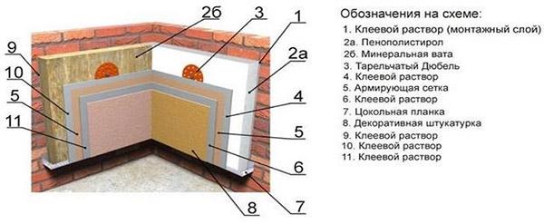 Теплоизоляция стен плитами ППС
