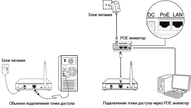 Схемы подключения роутера