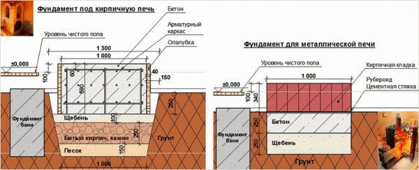 Схема заливки фундамента под печь