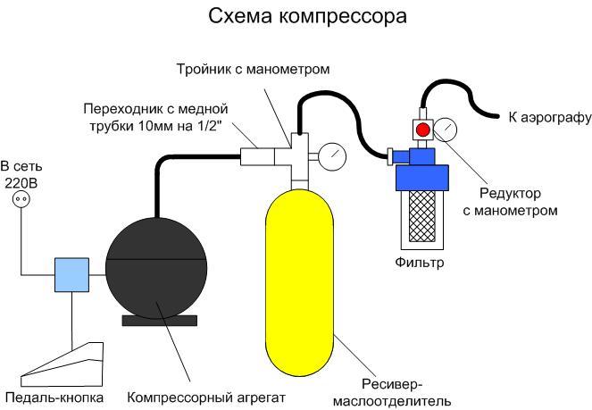 схема компрессора своими руками