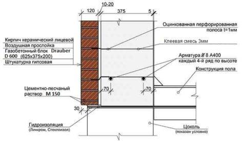 Схема облицовки фасада из газобетонных блоков кирпичом