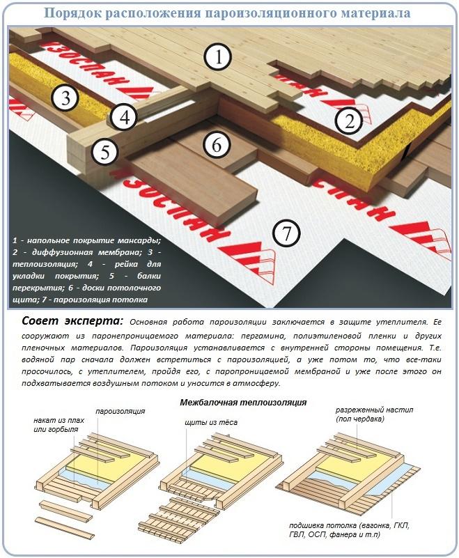 Как работает пароизоляция в кровельном пироге и где выполняется ее устройство