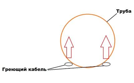 Схема прокладки греющего кабеля
