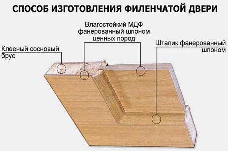 Способ изготовления двери