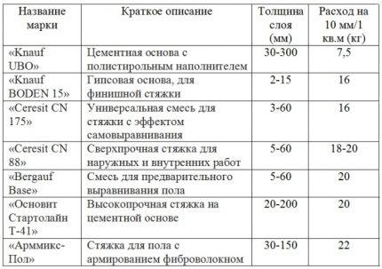 Таблица расхода сухой смеси