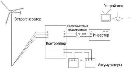 Схема подключения устройств ветрогенератора