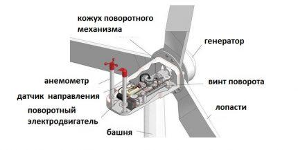 Конструкция стандартного ветрогенератора