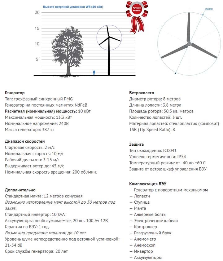 ветряк для дома 10квт характеристики