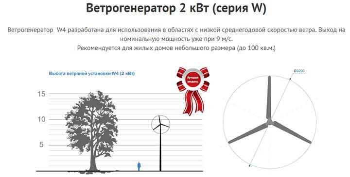 ветряк мощность 2квт для частного дома