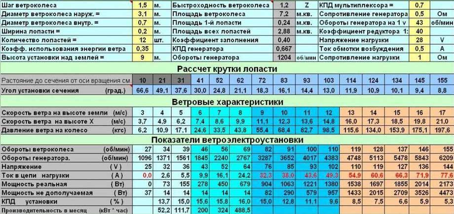 таблица работы и выработки электричества от ветрогенератора