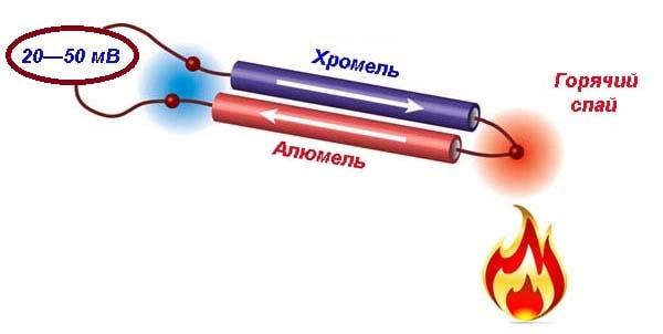 Как работает термическая пара сплавов