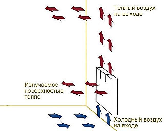 Схема отдачи тепла конвекционными потоками и прямым инфракрасным излучением