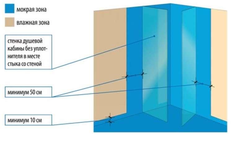 схема гидроизоляции поддона своими руками