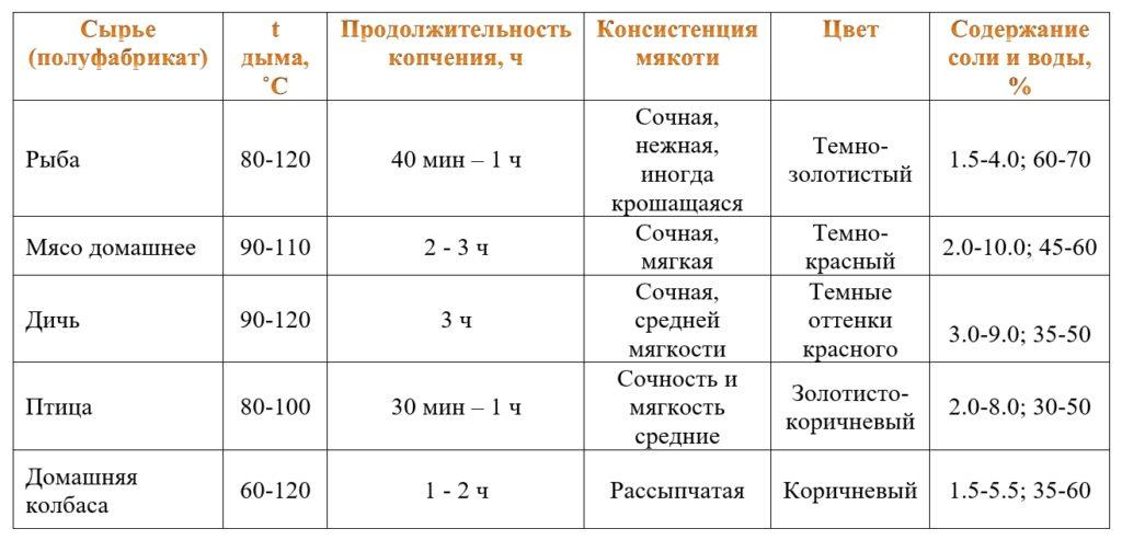 Горячее копчение таблица