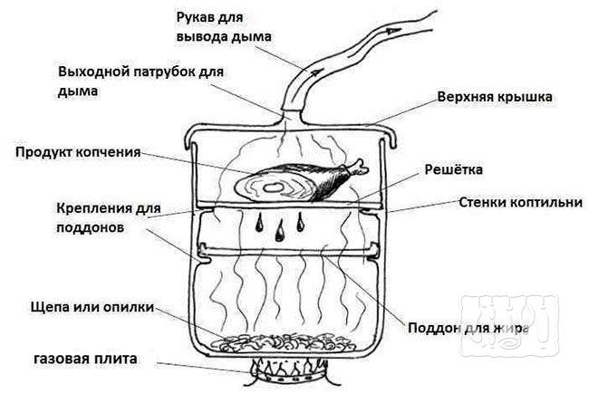 Части коптильни на газовую плиту