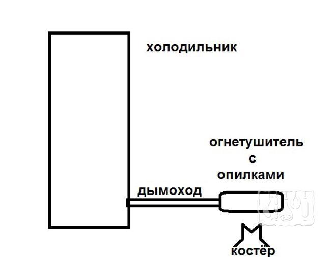 Фото схемы коптильни из холодильника и огнетушителя
