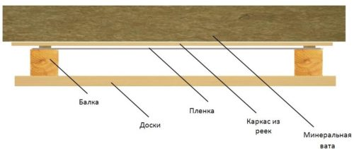 Схема пароизоляции изнутри помещения
