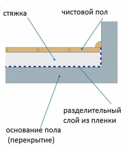 Схема мокрой стяжки