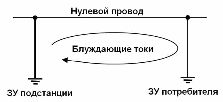 Образование блуждающих токов между ЗУ нулевого провода