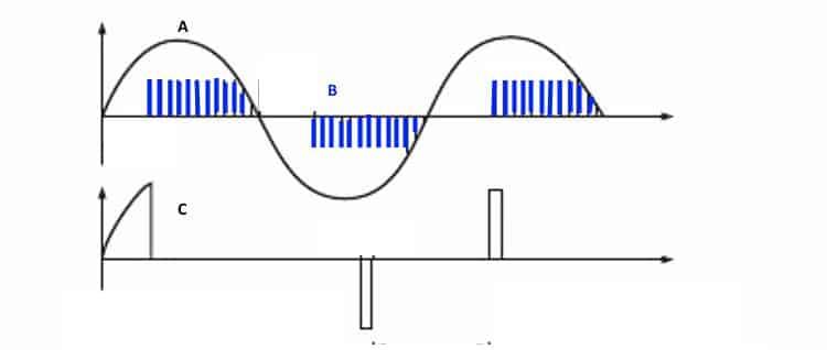 Осциллограммы входного (А), управляющего (В) и выходного сигнала (С) регулятора мощности