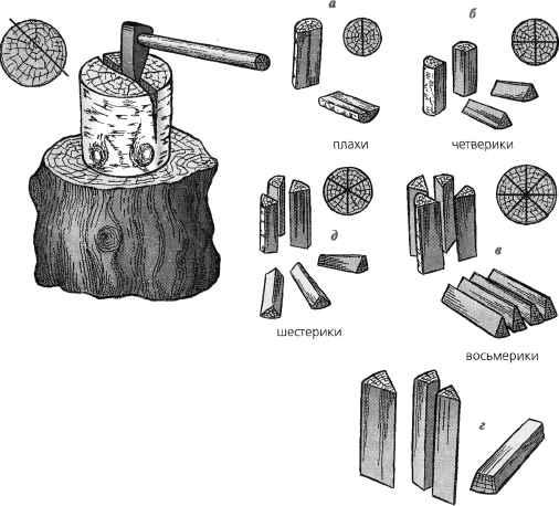 Схема колки дров