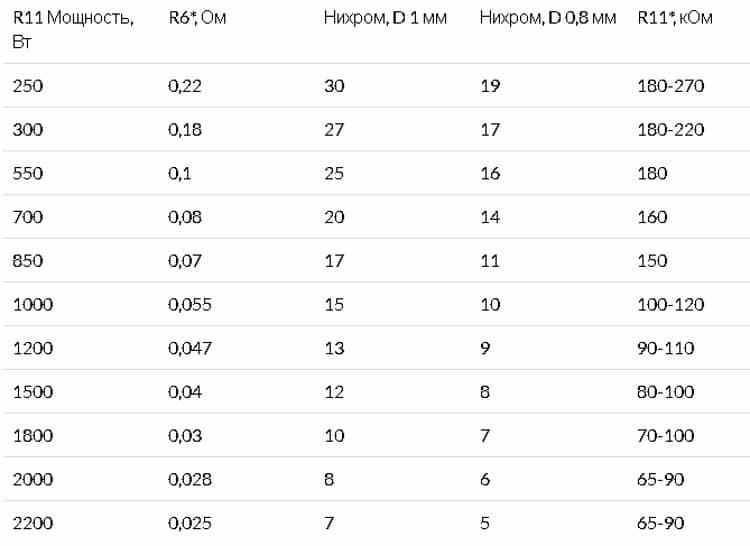 Таблица для подбора номиналов сопротивлений в зависимости от мощности двигателя