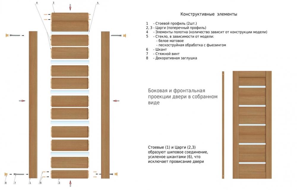 Царговые двери - конструкция