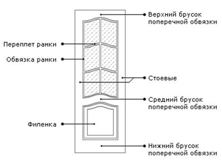 Филенчатая дверь - конструкция изделия