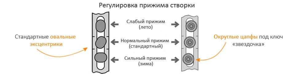 Как отрегулировать балконную дверь ПВХ