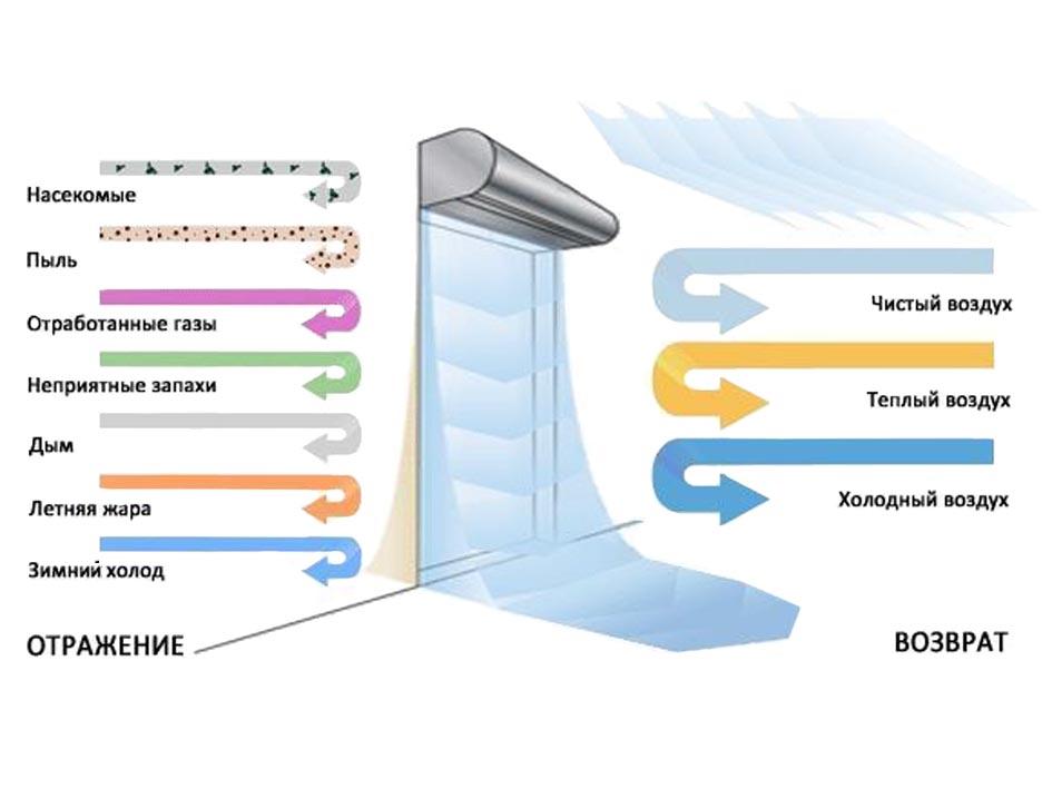 Тепловая завеса на входную дверь - особенности