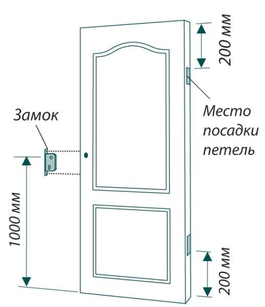 Установка дверной ручки - замер высоты