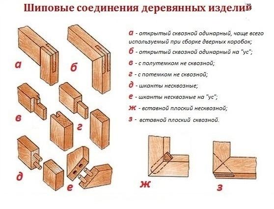 Соединения деревянных деталей своими руками 88