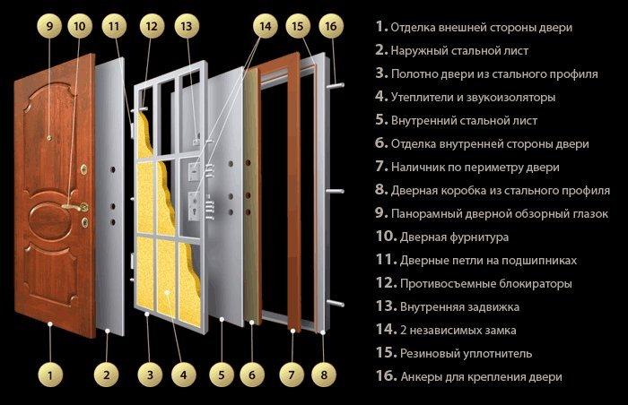 Как выбрать входную дверь в квартиру - конструкция
