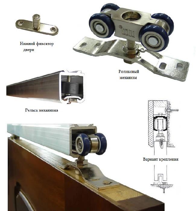 Механизмы межкомнатных раздвижных дверей