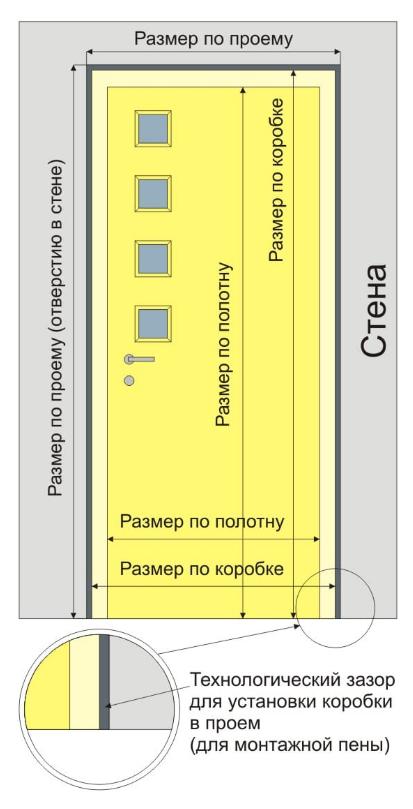 Схема проема