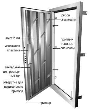 Устройство дверей