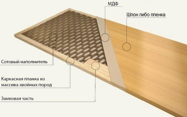 Схема дверного полотна