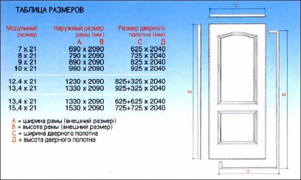 Размеры дверных блоков сделанных по техническим условиям