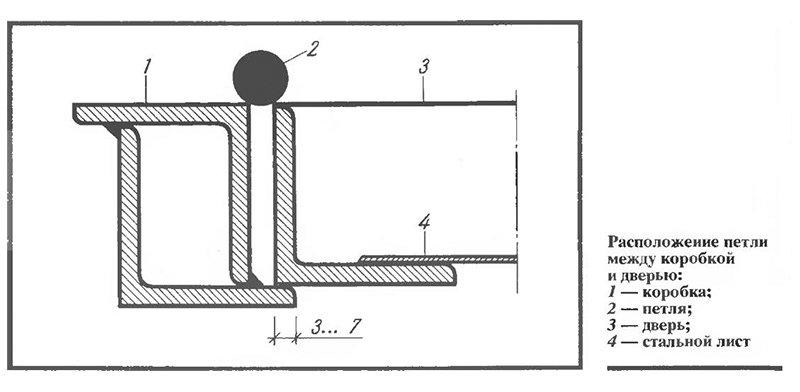 Как сделать входные металлические двери своими руками чертежи 89