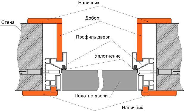 Фиксация межкомнатных дверей через короб