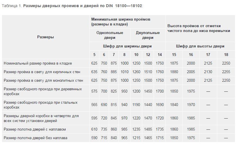 Габариты проемов и дверных блоков по DIN 18100 – 18102